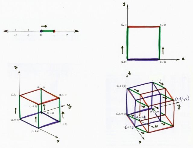 Punto (dimensión 0), segmento (dimensión 1), cuadrado (dimensión 2), cubo (dimensión 3), e hipercubo (dimensión 4) obtenidos al desplazar el anterior en una dirección perpendicular