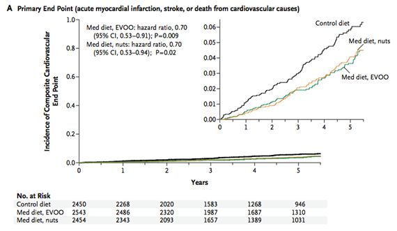 Incidencia de infarto de miocardo, accidente cerebrovascular y muerte por causas cardiovasculares. Primary prevention of cardiovascular disease with a Mediterranean diet. Estruch R. N Engl J Med. 2013