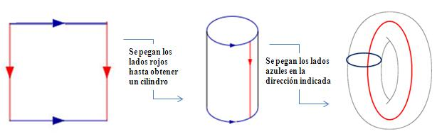 Figura 2: El toro como cociente de un cuadrado.