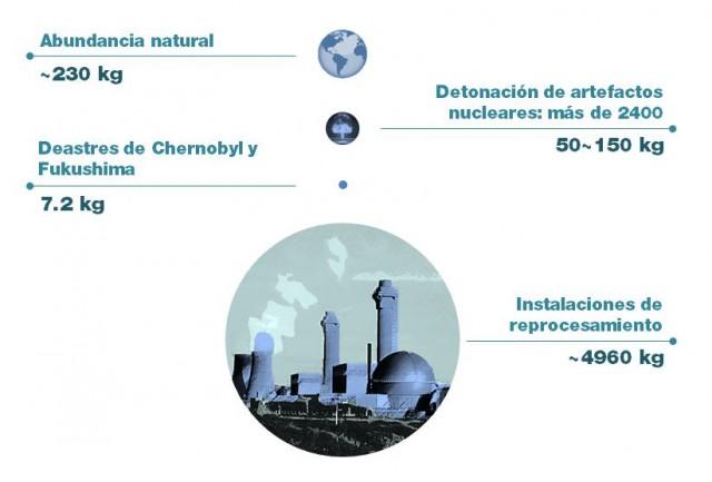 Fuentes de Yodo-129 presente en el medio ambiente. Elaboración propia