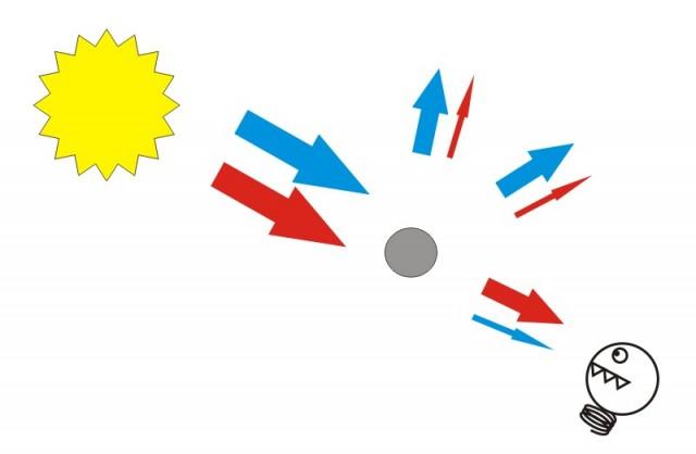 Dispersión de la luz por moléculas de aire (Imagen: Arturo Quirantes)