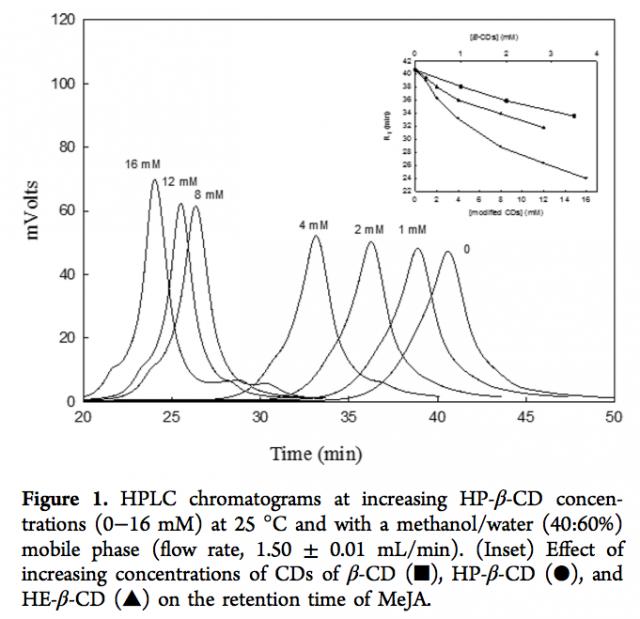 Cromatogramas de metil jasmonato en presencia de diferentes concentraciones de ciclodextrinas