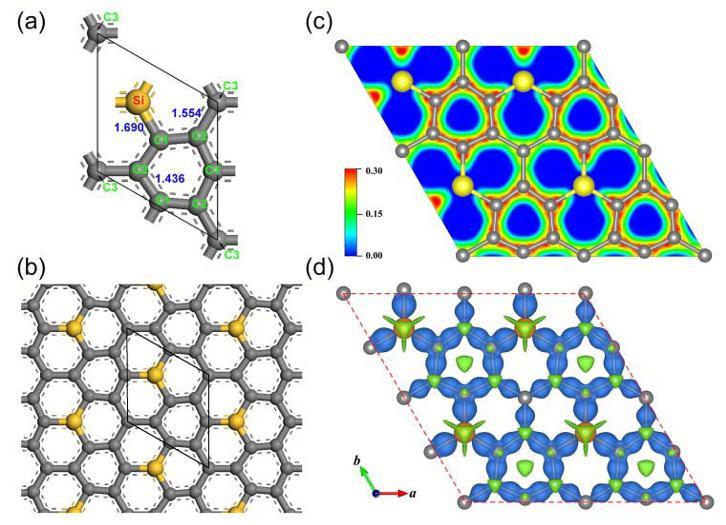 Siligrafeno, ¿el material para la revolución optoelectrónica?