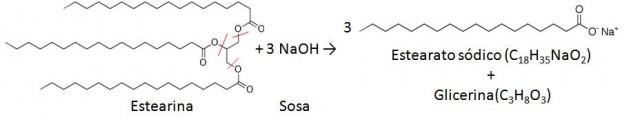 Imagen 5. Proceso se saponificación de un triglicérido (estearina) con sosa para producir estearato sódico (jabón). Productos similares se obtienen de los ácidos grasos de la cera de abeja.