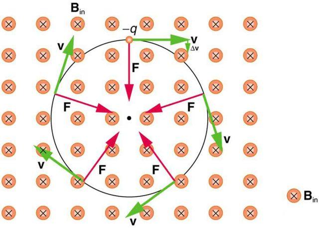 """El campo magnético va perpendicular a la la pantalla y hacia """"dentro"""" de ésta. La partícula se mueve en el plano de la pantalla."""