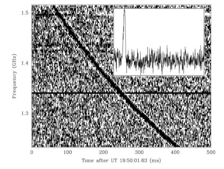 Las misteriosas ráfagas rápidas de radio
