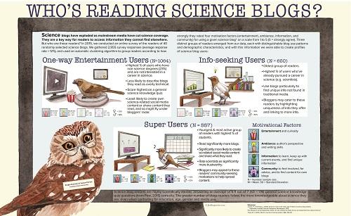 ¿Quién lee los blogs de ciencia?