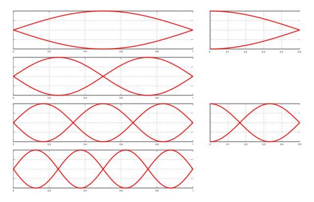 Ondas de presión y armónicos en tubos abiertos por los dos extremos (izquierda) y abiertos por un extremo (derecha). Fuente: el autor.