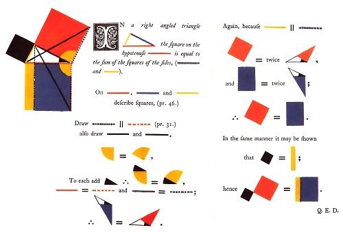 Las dos páginas que contienen el teorema de Pitágoras en la edición gráfica y coloreada de Los Elementos de Euclides, del ingeniero irlandés Oliver Byrne (1847)