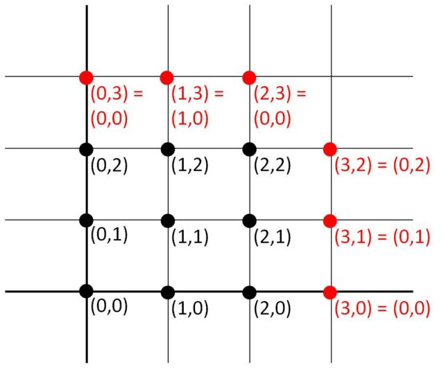El modelo geométrico del juego SET de dos características es un plano discreto, con 9 puntos, conectado por extremos, derecha-izquierda, arriba-abajo