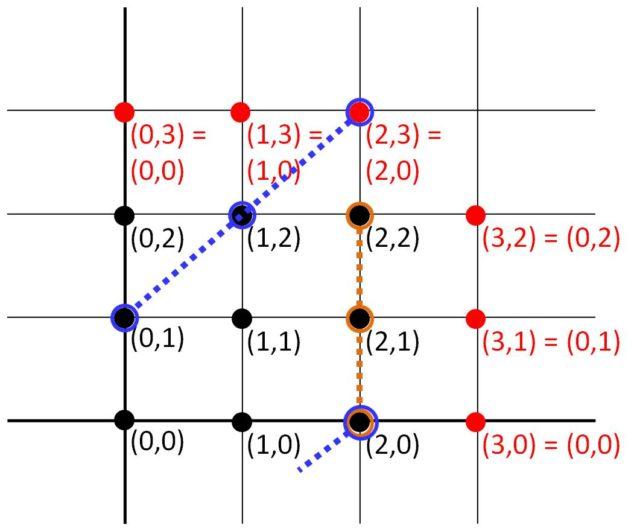 Dos rectas del plano discreto de 9 puntos <img src='https://s0.wp.com/latex.php?latex=Z%5E2_3++&bg=T&fg=000000&s=0' alt='Z^2_3 ' title='Z^2_3 ' class='latex' />, que se corresponden con dos grupos de cartas que forman SET