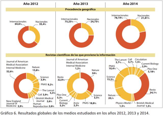 fig-2-resultados-globales-procedencia-y-revistas-noticia-4-medios-digitales
