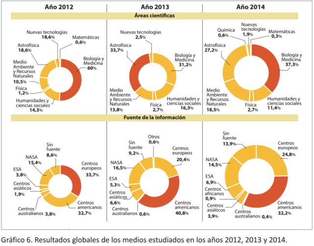 fig-3-resultados-globales-temas-e-instituciones-4-medios-digitales