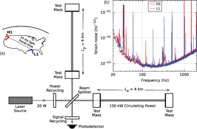 Esquema simplificado del interferómetro LIGO