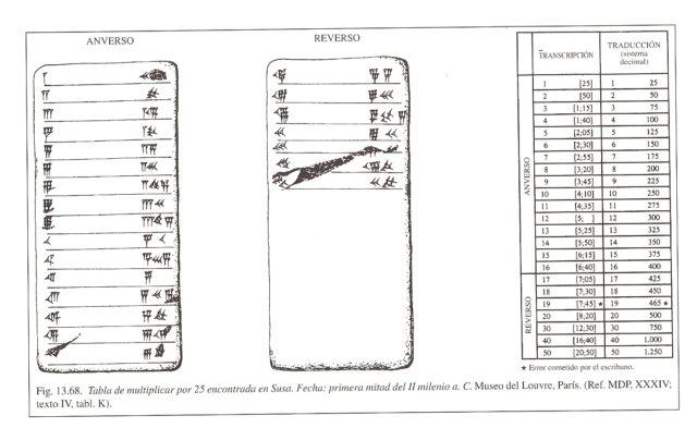 Esquema y explicación del anverso y reverso de la tablilla de arcilla que contiene la tabla de multiplicar del 25, encontrada en Susa (Irán), del libro Historia universal de las cifras de Georges Ifrah