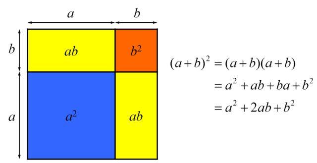 Diagrama geométrico asociado a la expresión algebraica del cuadrado de la suma