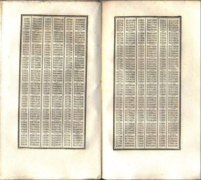 Doble página de la tabla de los cuartos de cuadrado de Antoine Voisin, entre los números 11.601 y 11.900