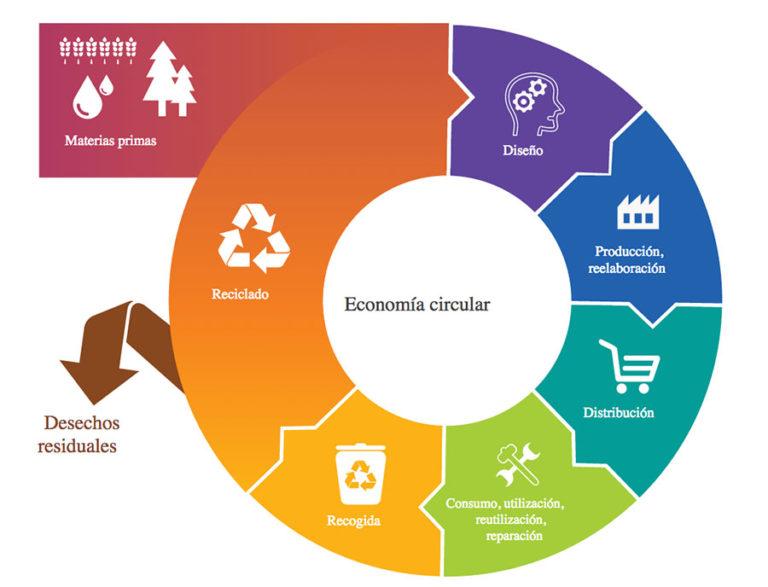 Dando valor a los residuos marinos para cuadrar la economía circular