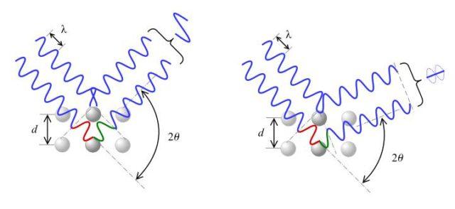 Figura 3. Visualización de la difracción de rayos X. A la izquierda se muestra una interferencia constructiva y a la derecha una destructiva.