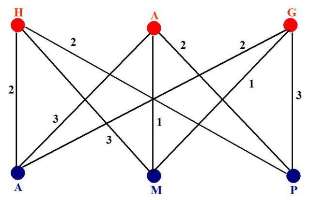 """El grafo que representa los intercambios amorosos en """"A severed head""""."""