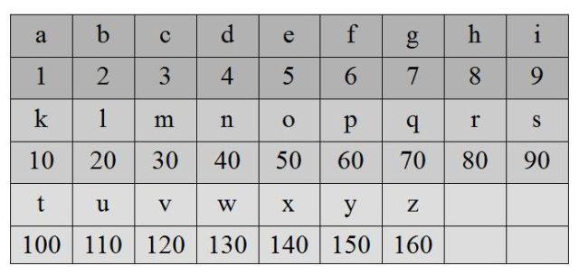 ecb2553f1 ... y atribuyendo a las diez primeras letras el valor de las unidades y a  las siguientes el de las decenas