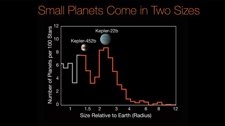 El valle de la evaporación de planetas