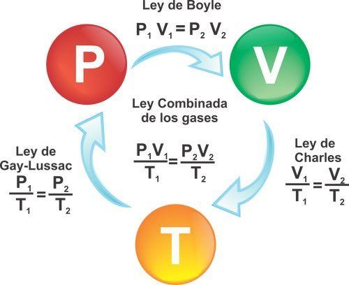 La ley del gas ideal y la tercera ley de la termodinámica