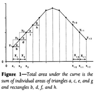Redescubriendo las integrales en 1994