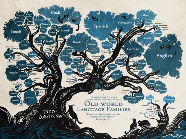 Gradualismo o saltacionismo… en evolución lingüística