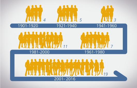 Sobre igualdad, excelencia, ejemplaridad y responsabilidad en los premios Nobel