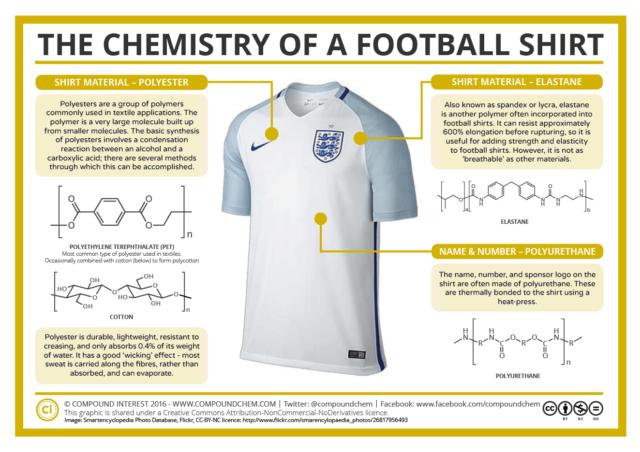 La química de una camiseta de fútbol 637eadf4778f9