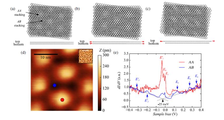 Lo que la tensión puede hacer en dos capas de grafeno