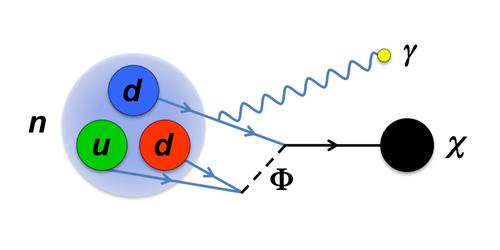 ¿Y si la desintegración del neutrón produjese materia oscura?