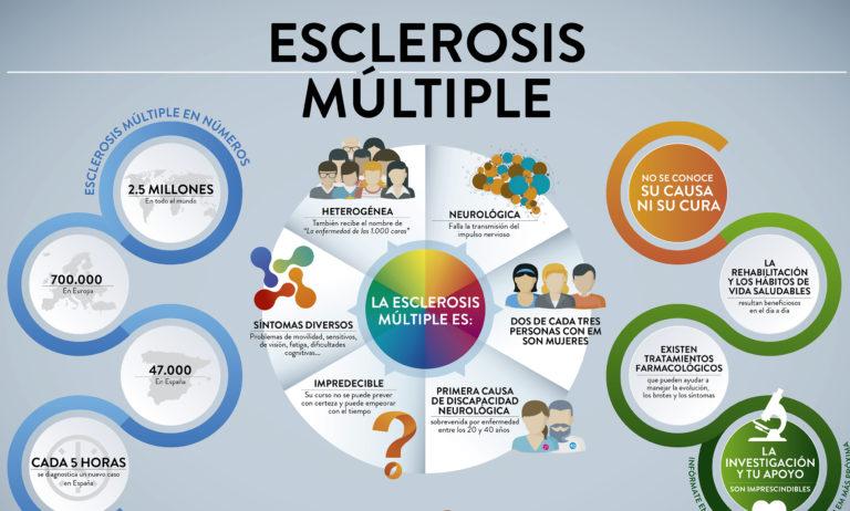 Una nueva vía de desarrollo farmacológico para el tratamiento de la fase progresiva de la esclerosis múltiple