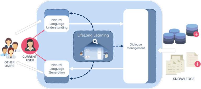 El aprendizaje continuo mejora la interacción de robots con humanos en lenguaje natural