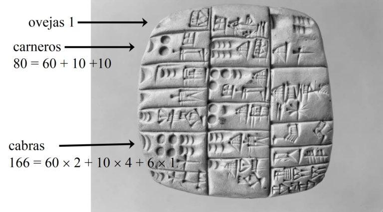 El origen de la escritura de los números