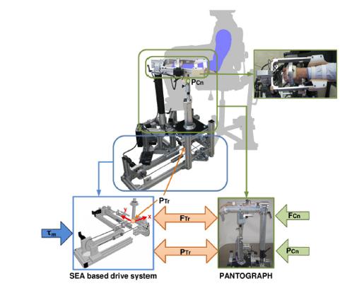 Control adaptativo de robots para rehabilitación
