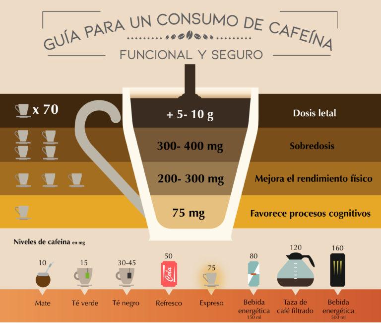 Guía para un consumo de cafeína