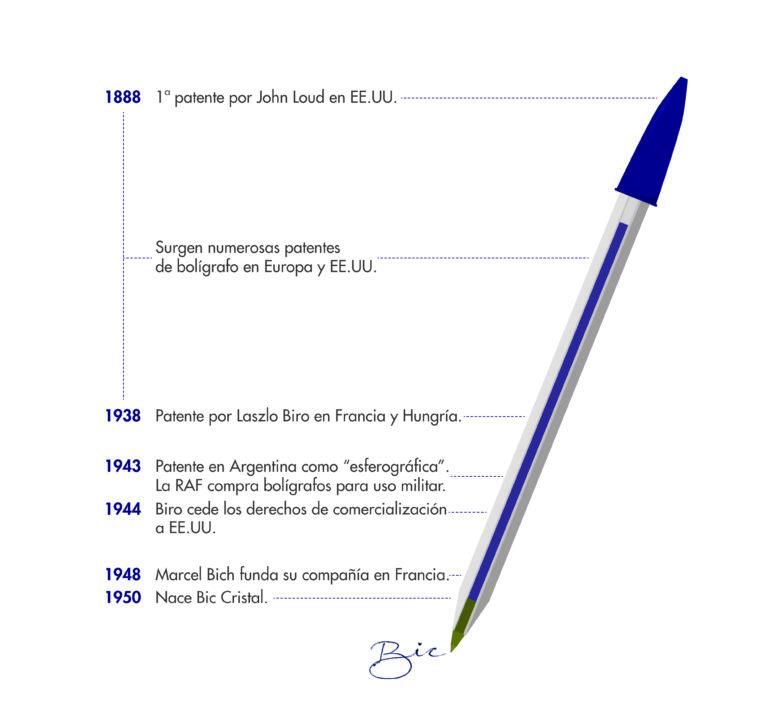 La historia del bolígrafo más famoso del mundo