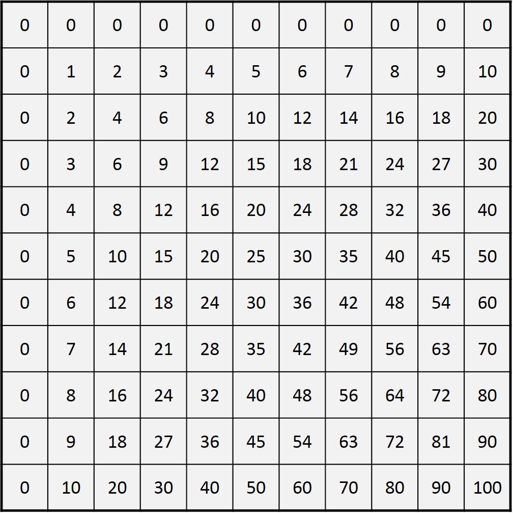 Las Simetrías Ocultas De La Tabla De Multiplicar Cuaderno