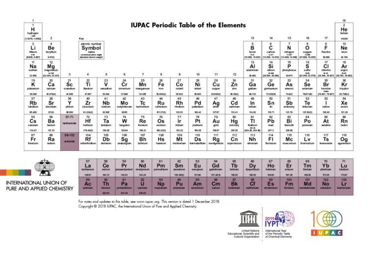 La estructura de la tabla periódica se deduce de la estructura de capas de los átomos