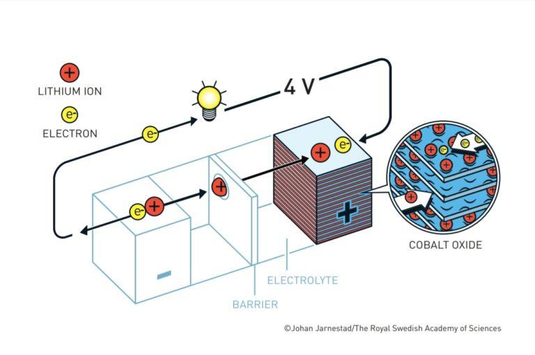 Así funcionan las baterías de litio