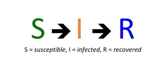 El modelo SIR, un enfoque matemático de la propagación de infecciones