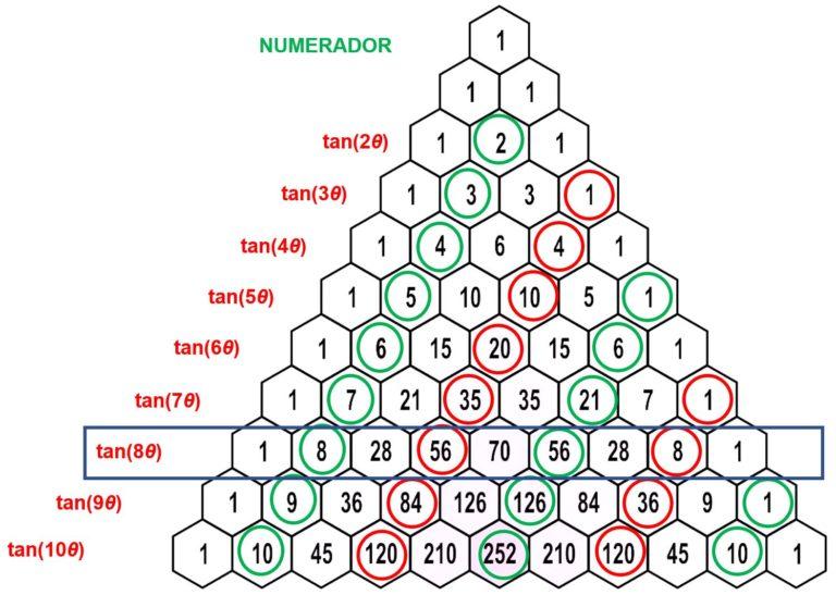 El triángulo de Pascal para calcular tangentes